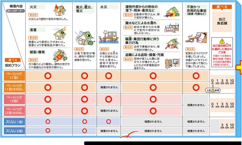 個人用火災総合保険『THE すまいの保険』損保ジャパン日本興亜「損害保険金」補償内容より抜粋